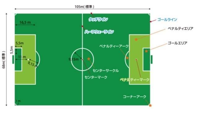 サッカーコートフィールド