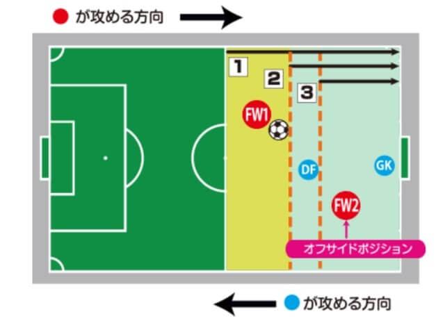 サッカールール オフサイド