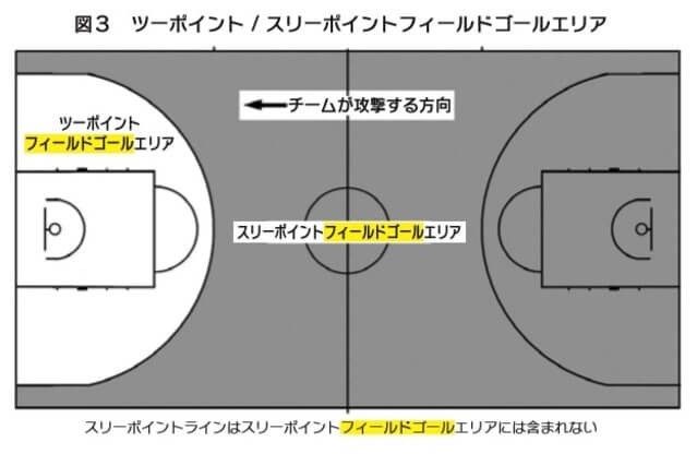 バスケットボールスリーポイントフィールドゴールエリア